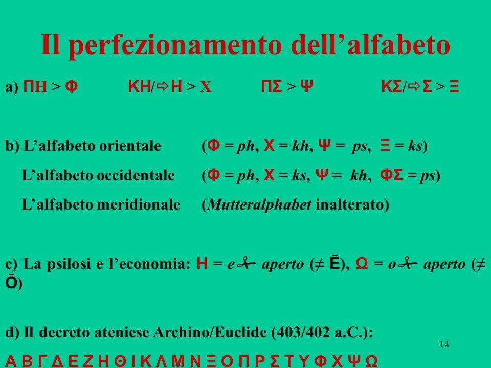 14 Il perfezionamento dell'alfabeto a) Π H > Φ ΚΗ /  Η > X ΠΣ > Ψ ΚΣ /  Σ > Ξ b) L'alfabeto orientale ( Φ = ph, Χ = kh, Ψ = ps, Ξ = ks) L'alfabeto occidentale( Φ = ph, Χ = ks, Ψ = kh, ΦΣ = ps) L'alfabeto meridionale(Mutteralphabet inalterato) c) La psilosi e l'economia: Η = e  aperto (≠ Ē ), Ω = o  aperto (≠ Ō ) d) Il decreto ateniese Archino/Euclide (403/402 a.C.): Α Β Γ Δ Ε Ζ Η Θ Ι Κ Λ Μ Ν Ξ Ο Π Ρ Σ Τ Υ Φ Χ Ψ Ω