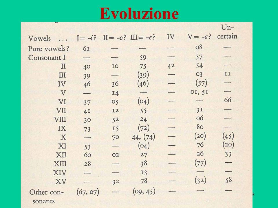 88 Evoluzione