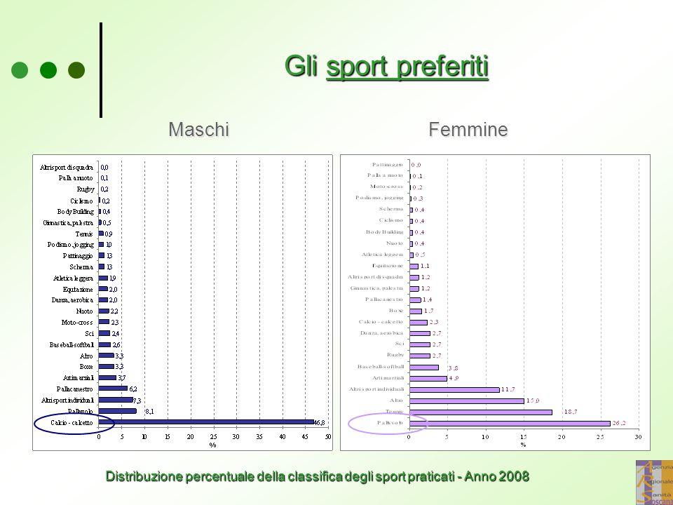 Gli sport preferiti Maschi Femmine Distribuzione percentuale della classifica degli sport praticati - Anno 2008