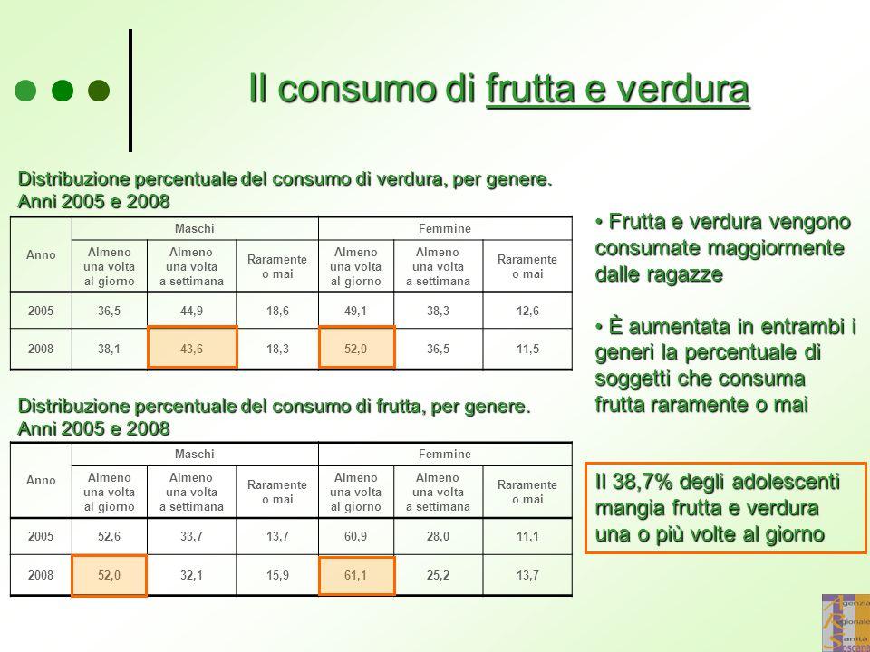 Il consumo di frutta e verdura Distribuzione percentuale del consumo di verdura, per genere.