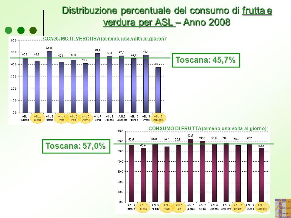 Distribuzione percentuale del consumo di frutta e verdura per ASL – Anno 2008 Toscana: 45,7% CONSUMO DI VERDURA (almeno una volta al giorno): Toscana: 57,0% CONSUMO DI FRUTTA (almeno una volta al giorno):
