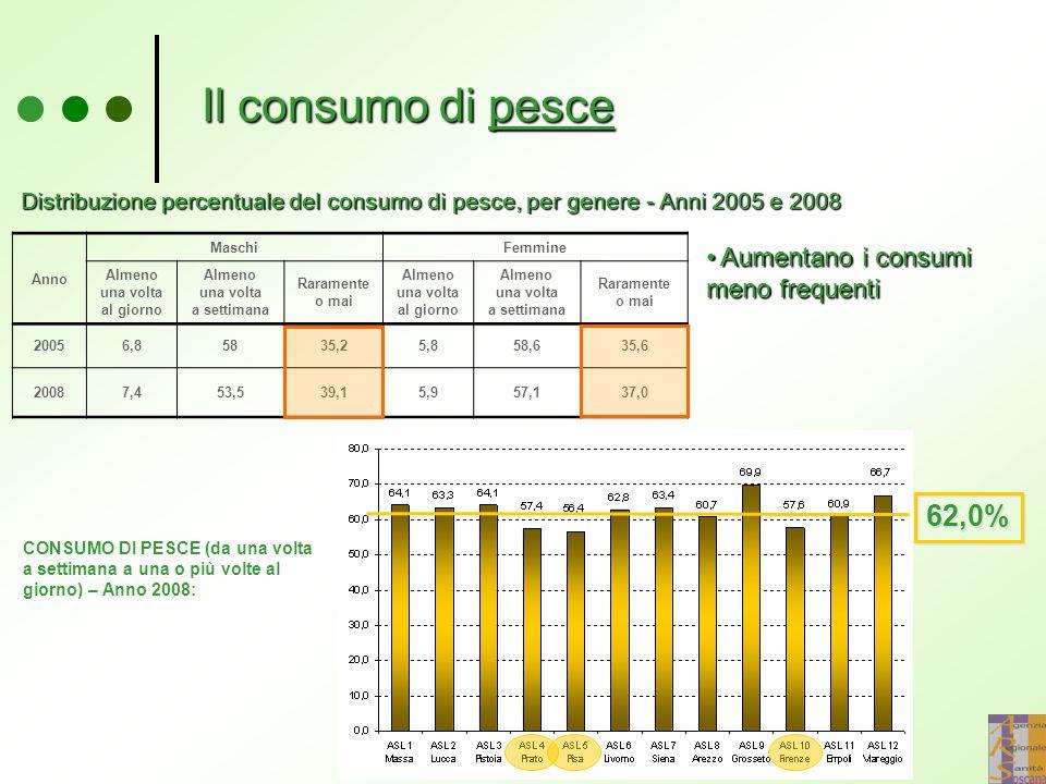 Il consumo di pesce Anno MaschiFemmine Almeno una volta al giorno Almeno una volta a settimana Raramente o mai Almeno una volta al giorno Almeno una volta a settimana Raramente o mai 20056,85835,25,858,635,6 20087,453,539,15,957,137,0 Aumentano i consumi meno frequenti Aumentano i consumi meno frequenti Distribuzione percentuale del consumo di pesce, per genere - Anni 2005 e 2008 62,0% CONSUMO DI PESCE (da una volta a settimana a una o più volte al giorno) – Anno 2008: