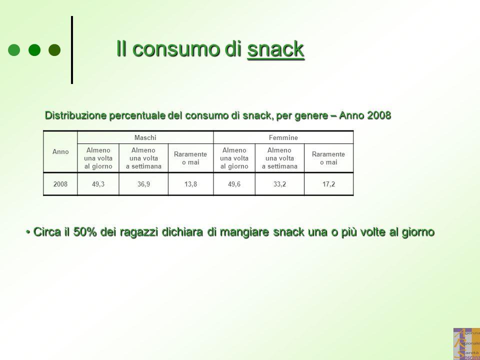 Il consumo di snack Anno MaschiFemmine Almeno una volta al giorno Almeno una volta a settimana Raramente o mai Almeno una volta al giorno Almeno una volta a settimana Raramente o mai 200849,336,913,849,633,217,2 Circa il 50% dei ragazzi dichiara di mangiare snack una o più volte al giorno Circa il 50% dei ragazzi dichiara di mangiare snack una o più volte al giorno Distribuzione percentuale del consumo di snack, per genere – Anno 2008