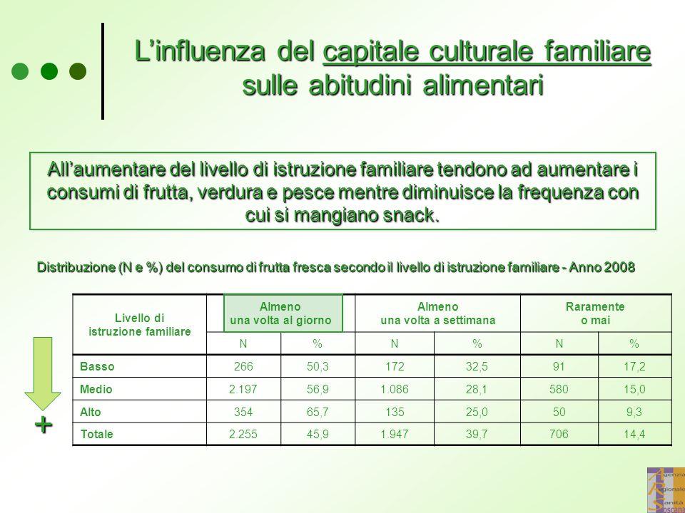 L'influenza del capitale culturale familiare sulle abitudini alimentari All'aumentare del livello di istruzione familiare tendono ad aumentare i consumi di frutta, verdura e pesce mentre diminuisce la frequenza con cui si mangiano snack.
