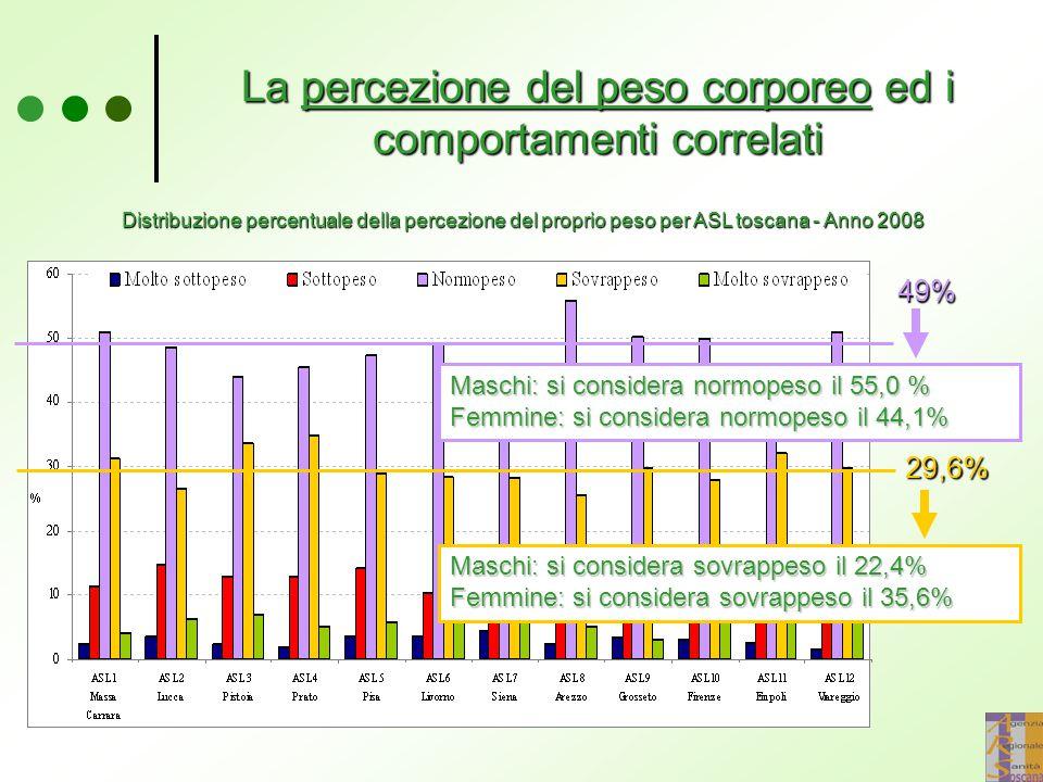 La percezione del peso corporeo ed i comportamenti correlati Distribuzione percentuale della percezione del proprio peso per ASL toscana - Anno 2008 4