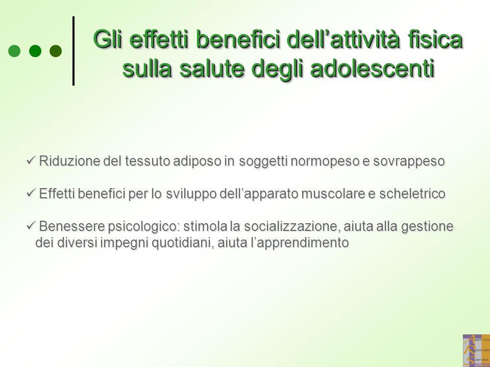 Gli effetti benefici dell'attività fisica sulla salute degli adolescenti Riduzione del tessuto adiposo in soggetti normopeso e sovrappeso Effetti benefici per lo sviluppo dell'apparato muscolare e scheletrico Benessere psicologico: stimola la socializzazione, aiuta alla gestione dei diversi impegni quotidiani, aiuta l'apprendimento Riduzione del tessuto adiposo in soggetti normopeso e sovrappeso Effetti benefici per lo sviluppo dell'apparato muscolare e scheletrico Benessere psicologico: stimola la socializzazione, aiuta alla gestione dei diversi impegni quotidiani, aiuta l'apprendimento