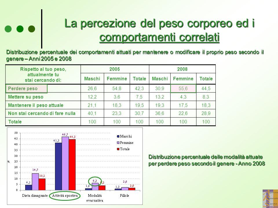 La percezione del peso corporeo ed i comportamenti correlati Distribuzione percentuale dei comportamenti attuati per mantenere o modificare il proprio
