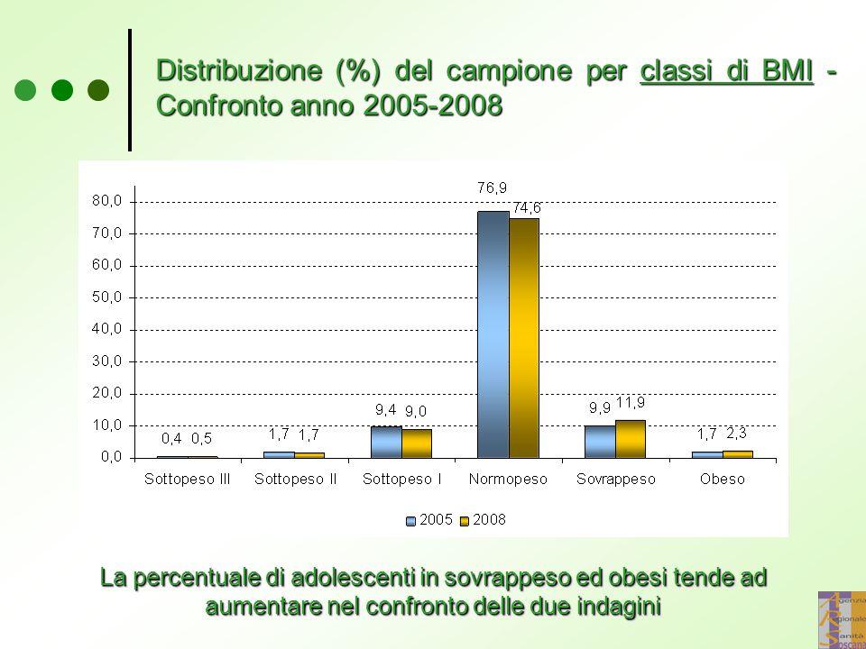 Distribuzione (%) del campione per classi di BMI - Confronto anno 2005-2008 La percentuale di adolescenti in sovrappeso ed obesi tende ad aumentare nel confronto delle due indagini