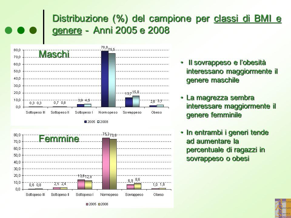 Distribuzione (%) del campione per classi di BMI e genere - Anni 2005 e 2008 Il sovrappeso e l'obesità interessano maggiormente il genere maschile Il