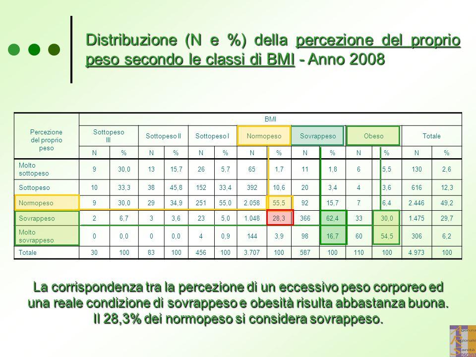 Percezione del proprio peso BMI Sottopeso III Sottopeso IISottopeso INormopesoSovrappesoObesoTotale N%N%N%N%N%N%N% Molto sottopeso 930,01315,7265,7651