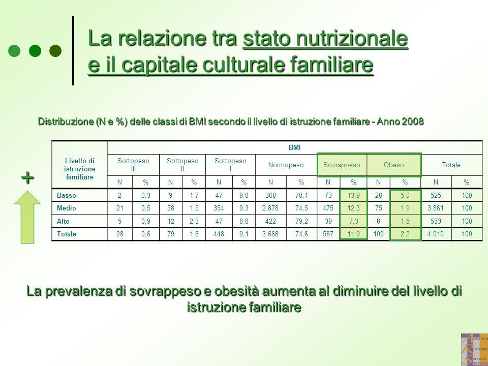 Distribuzione (N e %) delle classi di BMI secondo il livello di istruzione familiare - Anno 2008 Livello di istruzione familiare BMI Sottopeso III Sot