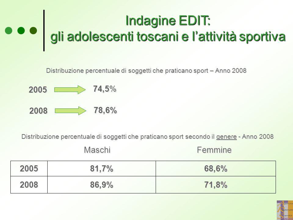 Indagine EDIT: gli adolescenti toscani e l'attività sportiva Distribuzione percentuale di soggetti che praticano sport – Anno 2008 2005 74,5% 2008 78,