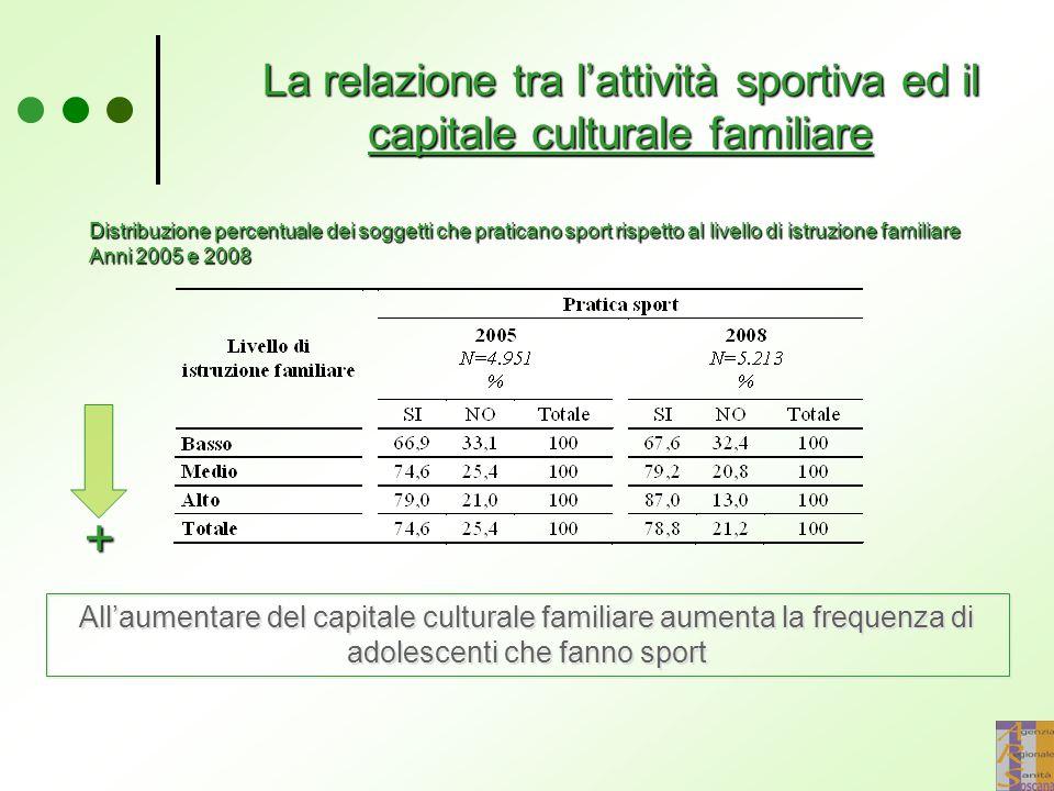 La relazione tra l'attività sportiva ed il capitale culturale familiare + All'aumentare del capitale culturale familiare aumenta la frequenza di adole