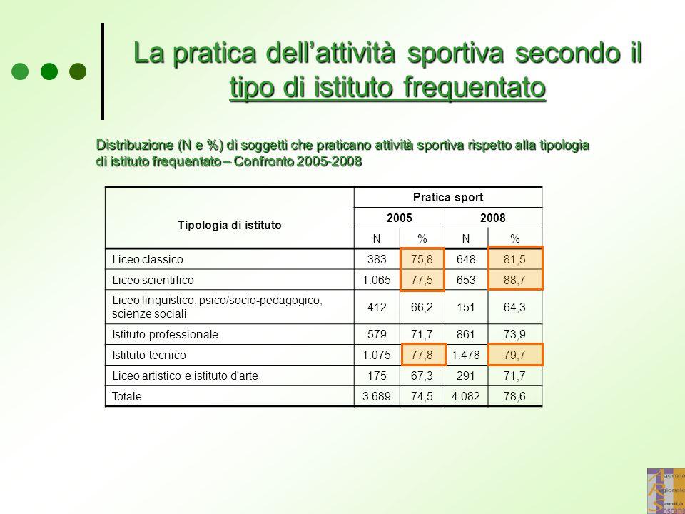 La pratica dell'attività sportiva secondo il tipo di istituto frequentato Distribuzione (N e %) di soggetti che praticano attività sportiva rispetto a