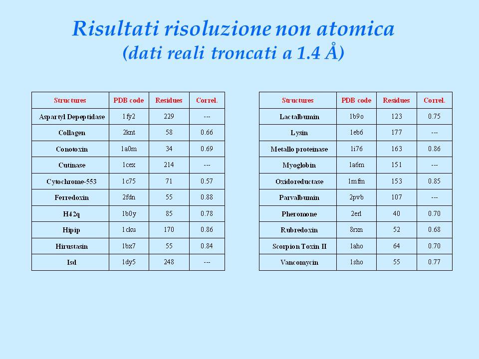 Risultati risoluzione non atomica (dati reali troncati a 1.4 Å)