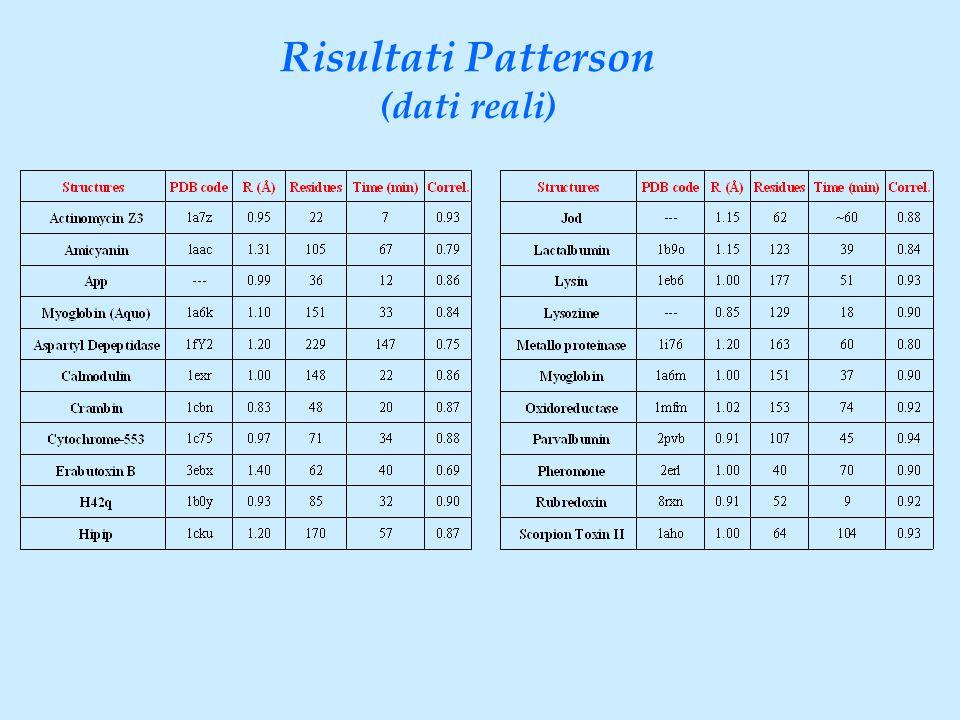 Risultati Patterson (dati reali)
