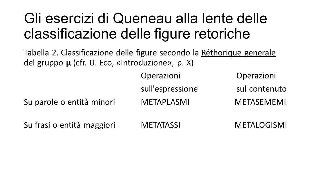 Gli esercizi di Queneau alla lente delle classificazione delle figure retoriche Tabella 2. Classificazione delle figure secondo la Réthorique generale