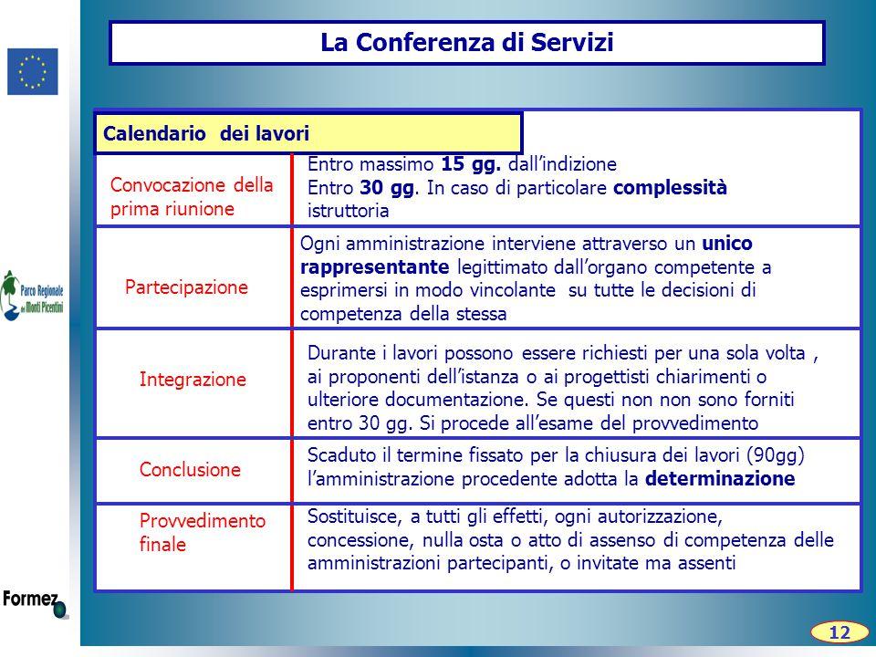 La Conferenza di Servizi Calendario dei lavori Convocazione della prima riunione Entro massimo 15 gg.