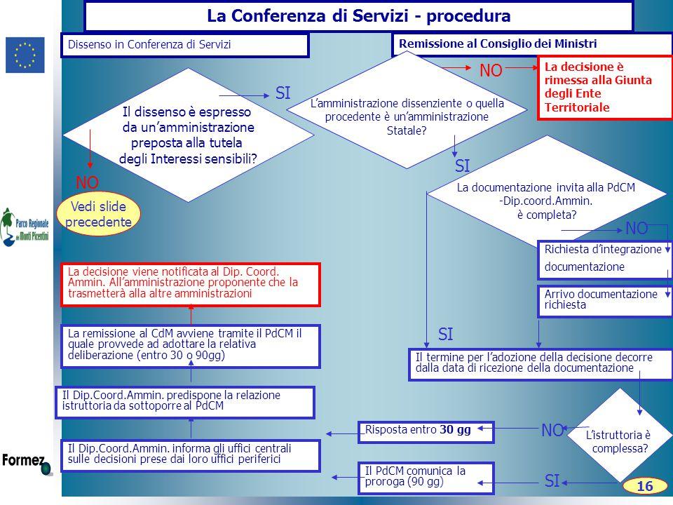 La Conferenza di Servizi - procedura Remissione al Consiglio dei Ministri Dissenso in Conferenza di Servizi L'amministrazione dissenziente o quella procedente è un'amministrazione Statale.