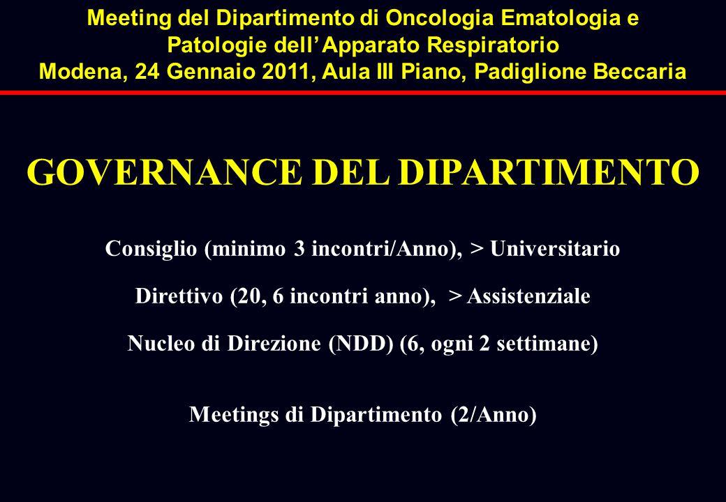 GOVERNANCE DEL DIPARTIMENTO Consiglio (minimo 3 incontri/Anno), > Universitario Direttivo (20, 6 incontri anno), > Assistenziale Nucleo di Direzione (