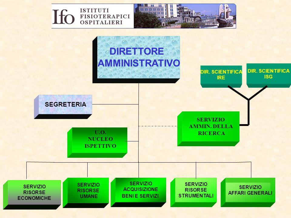 SERVIZIO RISORSE ECONOMICHE U.O. RAGIONERIA E BILANCIO SERVIZIO RISORSE UMANE U.