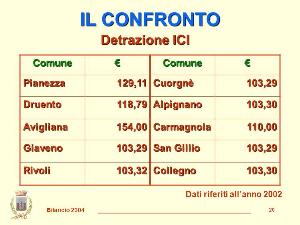 Bilancio 2004 _______________________________________________ 21 IL CONFRONTO Comune%Comune% Pianezza0,10Cuorgnè0,35 Druento0,30Alpignano0,40 Avigliana0,40Carmagnola0,40 Giaveno0,50 San Gillio 0,00 Rivoli0,20Collegno0,40 Addizionale IRPEF Dati riferiti all'anno 2002