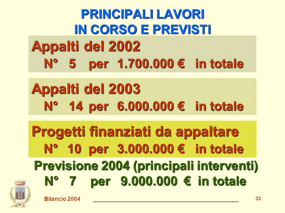 Bilancio 2004 _______________________________________________ 34 FINANZIAMENTI ESTERNI Ottenuti 2002€ 1.473.000 2003€ 2.300.000 2004€ 3.000.000 (PIP) Chiesti o da chiedere 2004€ 1.500.000