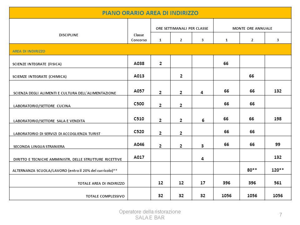 Operatore della ristorazione PREPARAZIONE PASTI 8 PIANO ORARIO AREA DI INDIRIZZO DISCIPLINE Classe Concorso ORE SETTIMANALI PER CLASSEMONTE ORE ANNUALE 123123 AREA DI INDIRIZZO SCIENZE INTEGRATE (FISICA) A038266 SCIEMZE INTEGRATE (CHIMICA) A013266 SCIENZA DEGLI ALIMENTI E CULTURA DELL ALIMENTAZIONE A057 224* 66 132 LABORATORIO/SETTORE CUCINA (classi divise per squadre) C500 22 66 264 LABORATORIO/SETTORE SALA E VENDITA (classi divise per squadre) C510 228* 66 LABORATORIO DI SERVIZI DI ACCOGLIENZA TURIST C520 22 66 SECONDA LINGUA STRANIERA A046 223 66 99 DIRITTO E TECNICHE AMMINISTR.