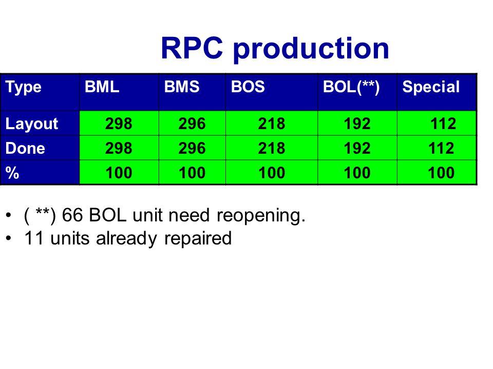 Stato delle BOL Finita la produzione a Lecce Tavolo di assemblaggio spedito a Roma dove sarà utilizzato per riqualificare le unità rigettate dal test RC Sommario unità BOL: 1.