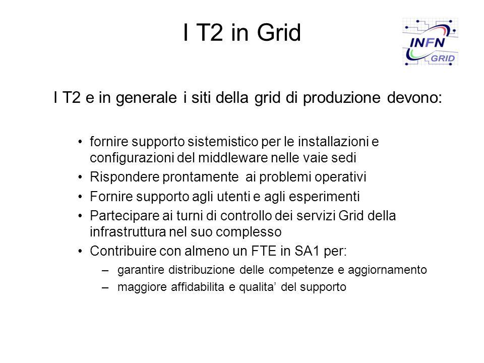 I T2 in Grid I T2 e in generale i siti della grid di produzione devono: fornire supporto sistemistico per le installazioni e configurazioni del middleware nelle vaie sedi Rispondere prontamente ai problemi operativi Fornire supporto agli utenti e agli esperimenti Partecipare ai turni di controllo dei servizi Grid della infrastruttura nel suo complesso Contribuire con almeno un FTE in SA1 per: – garantire distribuzione delle competenze e aggiornamento – maggiore affidabilita e qualita' del supporto