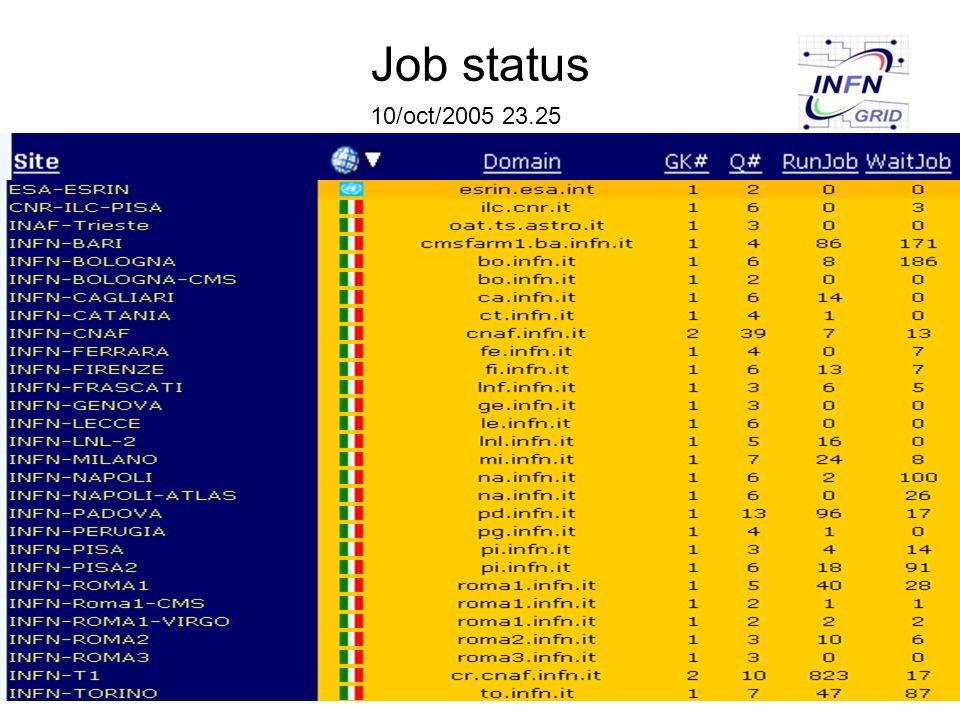 Job status 10/oct/2005 23.25