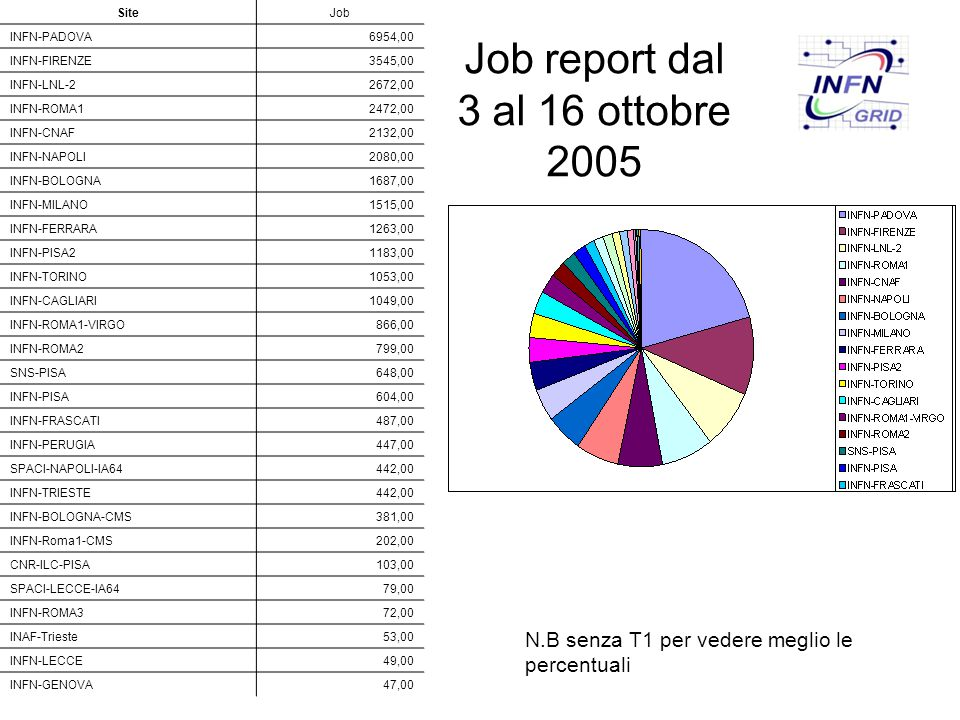 Job report dal 3 al 16 ottobre 2005 SiteJob INFN-PADOVA6954,00 INFN-FIRENZE3545,00 INFN-LNL-22672,00 INFN-ROMA12472,00 INFN-CNAF2132,00 INFN-NAPOLI2080,00 INFN-BOLOGNA1687,00 INFN-MILANO1515,00 INFN-FERRARA1263,00 INFN-PISA21183,00 INFN-TORINO1053,00 INFN-CAGLIARI1049,00 INFN-ROMA1-VIRGO866,00 INFN-ROMA2799,00 SNS-PISA648,00 INFN-PISA604,00 INFN-FRASCATI487,00 INFN-PERUGIA447,00 SPACI-NAPOLI-IA64442,00 INFN-TRIESTE442,00 INFN-BOLOGNA-CMS381,00 INFN-Roma1-CMS202,00 CNR-ILC-PISA103,00 SPACI-LECCE-IA6479,00 INFN-ROMA372,00 INAF-Trieste53,00 INFN-LECCE49,00 INFN-GENOVA47,00 N.B senza T1 per vedere meglio le percentuali