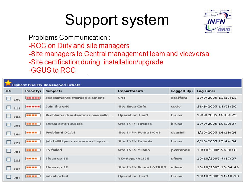 Support system Problems Communication : -ROC on Duty and site managers -Site managers to Central management team and viceversa -Site certification dur
