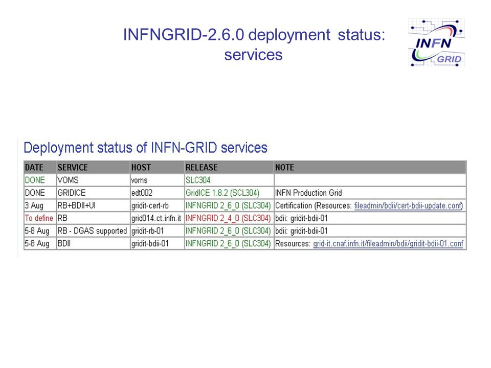 INFNGRID-2.6.0 deployment status: services
