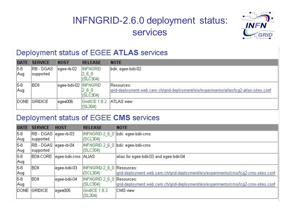 INFNGRID-2.6.0 features It is essentially LCG-2.6.0 with some additional features:  Features/customizations already present in the previous releases:  new Network Monitor profile  improved support for LSF and MPI  support for additional VOs (managed via LDAP VO server):  babar, zeus  support for the additional VOs (managed via VOMS server):  infngrid, cdf, gridit, compchem, planck, bio, enea, theophys, ingv, inaf, virgo, argo  support for MPI jobs via home syncronisation with scp with hostbased authentication  DGAS (DataGrid Accounting System)  new customizations:  support for ARGO VO