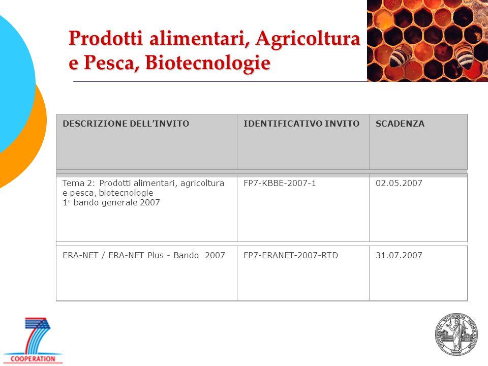 Prodotti alimentari, Agricoltura e Pesca, Biotecnologie DESCRIZIONE DELL'INVITOIDENTIFICATIVO INVITOSCADENZA Tema 2: Prodotti alimentari, agricoltura e pesca, biotecnologie 1° bando generale 2007 FP7-KBBE-2007-102.05.2007 ERA-NET / ERA-NET Plus - Bando 2007FP7-ERANET-2007-RTD31.07.2007