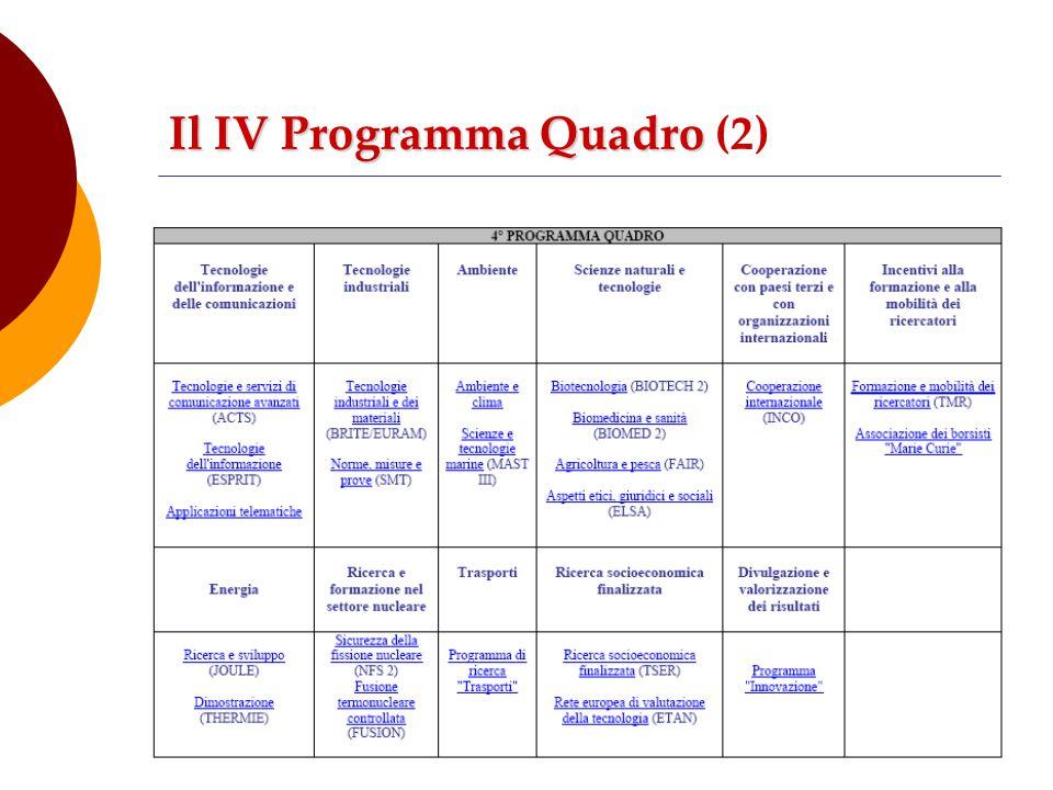 Il IV Programma Quadro Il IV Programma Quadro (2)