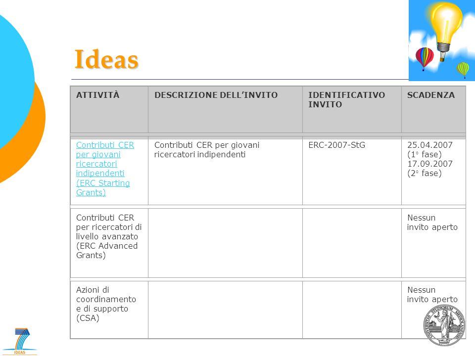 ATTIVITÀDESCRIZIONE DELL'INVITOIDENTIFICATIVO INVITO SCADENZA Contributi CER per giovani ricercatori indipendenti (ERC Starting Grants) Contributi CER per giovani ricercatori indipendenti ERC-2007-StG25.04.2007 (1° fase) 17.09.2007 (2° fase) Contributi CER per ricercatori di livello avanzato (ERC Advanced Grants) Nessun invito aperto Azioni di coordinamento e di supporto (CSA) Nessun invito aperto Ideas