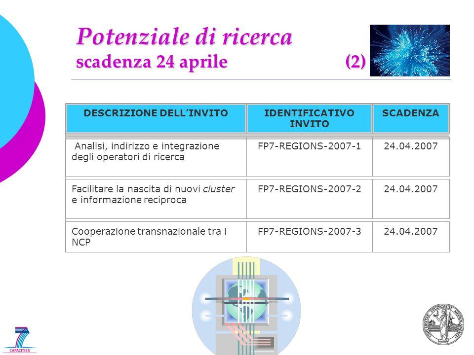 Potenziale di ricerca scadenza 24 aprile (2) DESCRIZIONE DELL'INVITOIDENTIFICATIVO INVITO SCADENZA Analisi, indirizzo e integrazione degli operatori di ricerca FP7-REGIONS-2007-124.04.2007 Facilitare la nascita di nuovi cluster e informazione reciproca FP7-REGIONS-2007-224.04.2007 Cooperazione transnazionale tra i NCP FP7-REGIONS-2007-324.04.2007