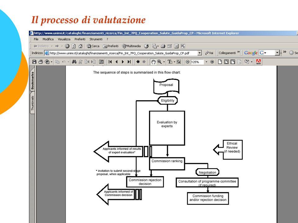 Il processo di valutazione