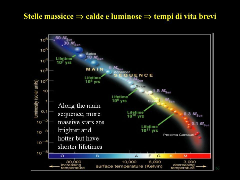 46 Stelle massicce  calde e luminose  tempi di vita brevi