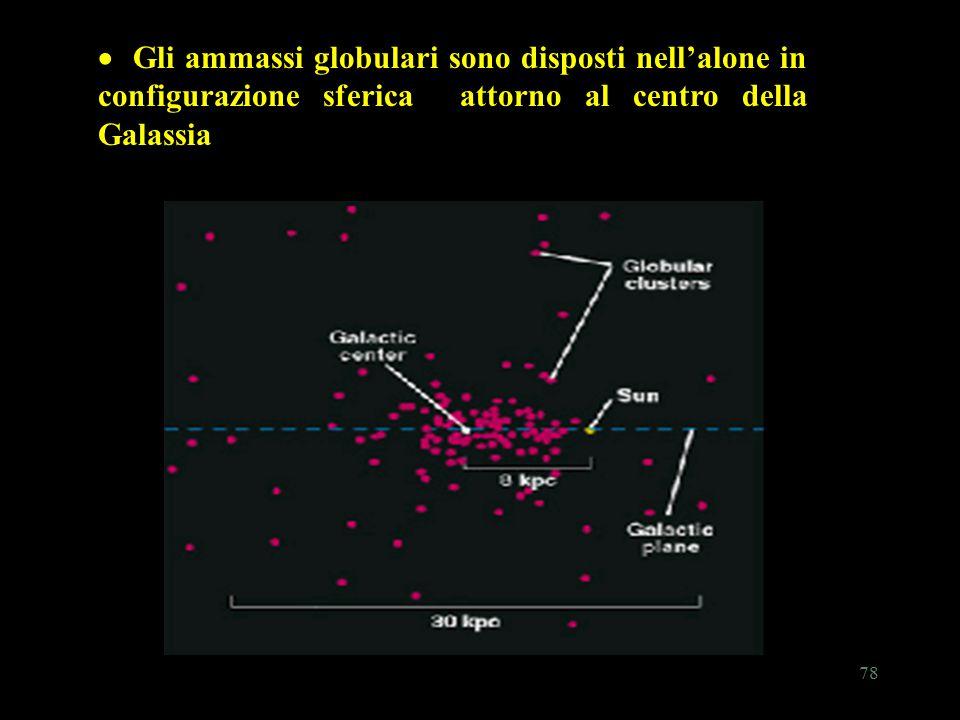 78 Gli ammassi globulari sono disposti nell'alone in configurazione sferica attorno al centro della Galassia  Gli ammassi globulari sono disposti nel