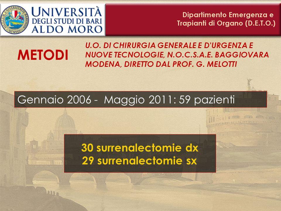 Gennaio 2006 - Maggio 2011: 59 pazienti 30 surrenalectomie dx 29 surrenalectomie sx METODI U.O. DI CHIRURGIA GENERALE E D'URGENZA E NUOVE TECNOLOGIE,