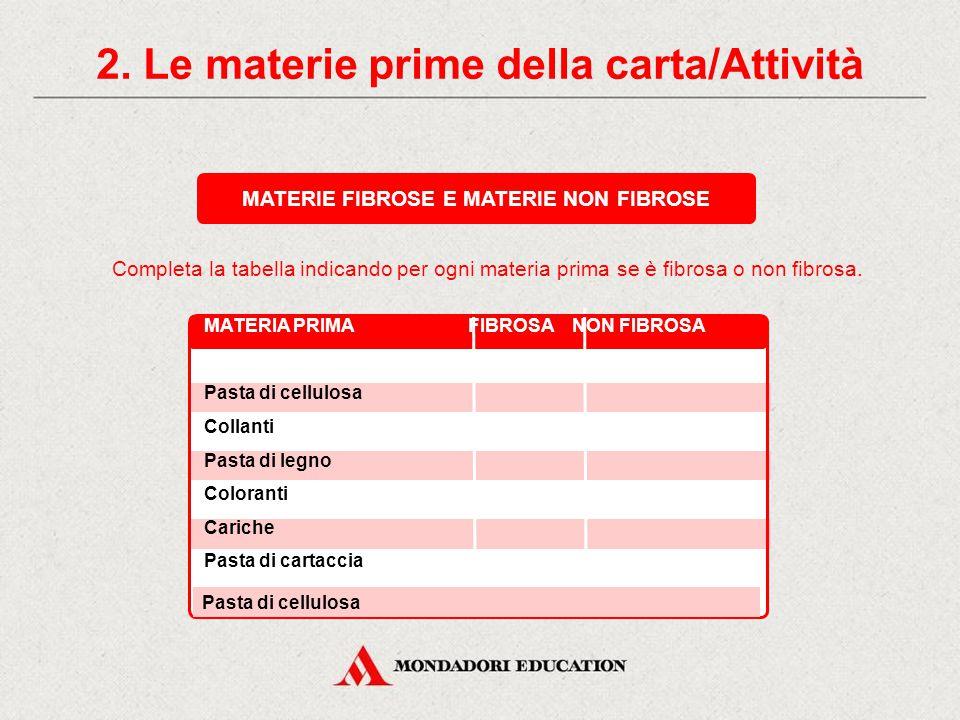 2. Le materie prime della carta CARICHE MATERIE PRIME COLLANTICOLORANTIMATERIALI AUSILIARI NON FIBROSE CAOLINO TALCO CARBONATI FARINA FOSSILE PERMETTO