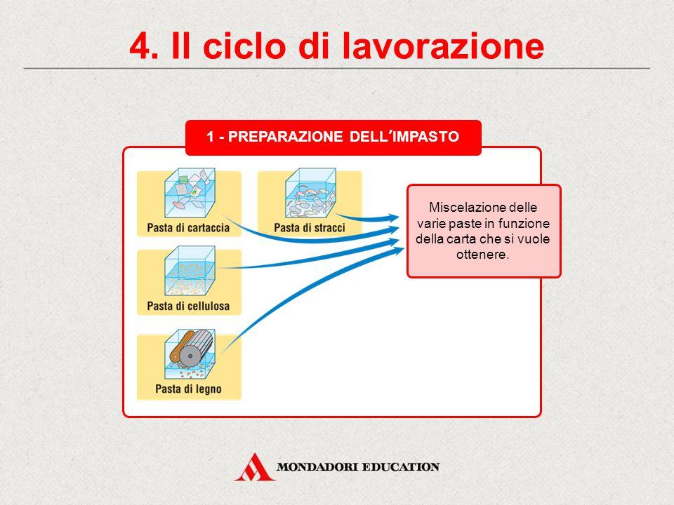 4. Il ciclo di lavorazione 3 - PRODUZIONE SU MACCHINA CONTINUA 2 - RAFFINAZIONE E DOSAGGIO 1 - PREPARAZIONE DELL'IMPASTO