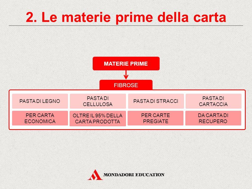 2. Le materie prime della carta FIBROSE MATERIE PRIME FIBROSE