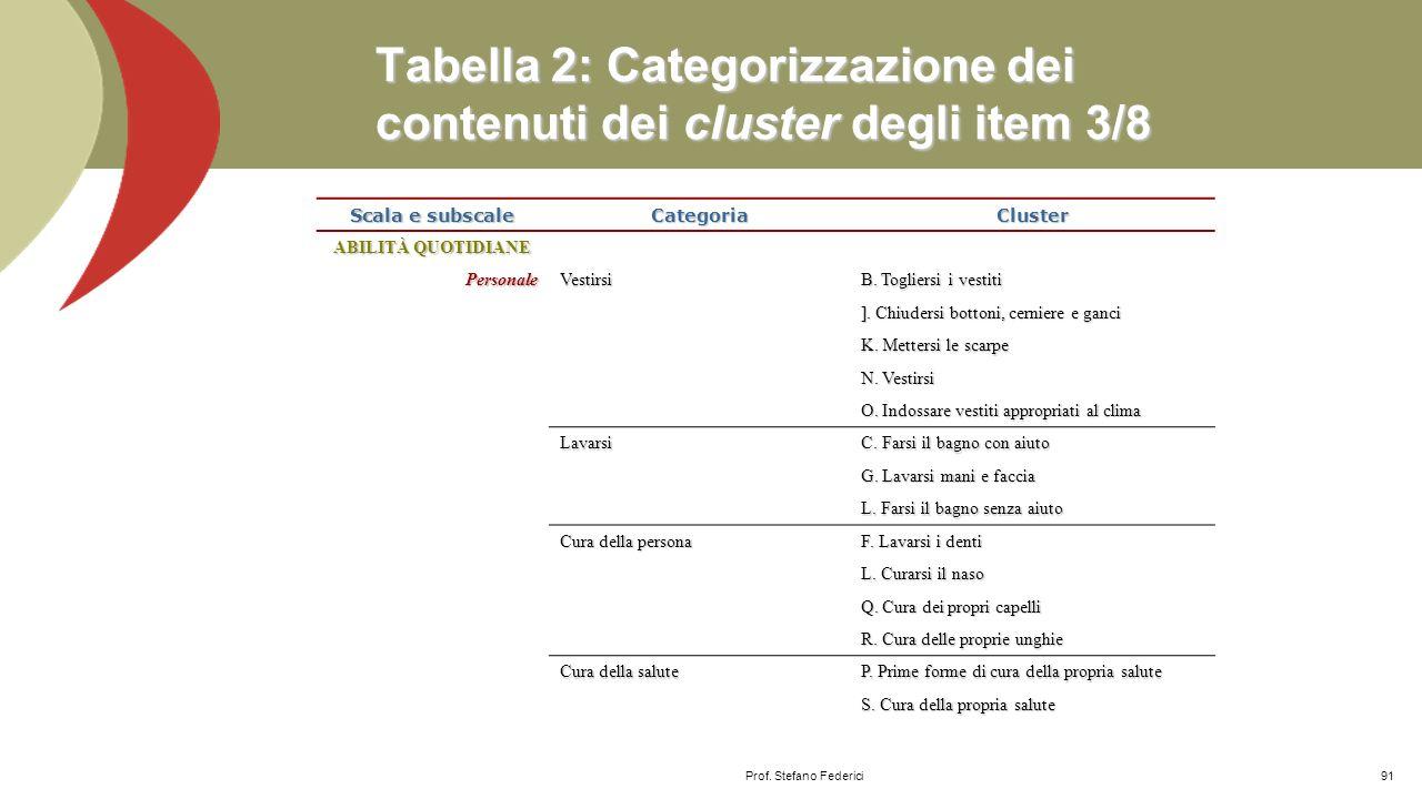 Tabella 2: Categorizzazione dei contenuti dei cluster degli item 2/8 Scala e subscale CategoriaCluster COMUNICAZIONE Espressione Competente linguistic