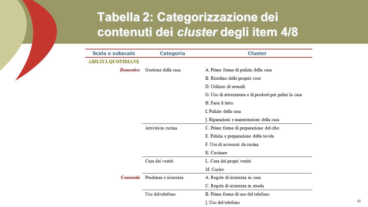Tabella 2: Categorizzazione dei contenuti dei cluster degli item 3/8 Scala e subscale CategoriaCluster ABILITÀ QUOTIDIANE PersonaleVestirsi B. Toglier