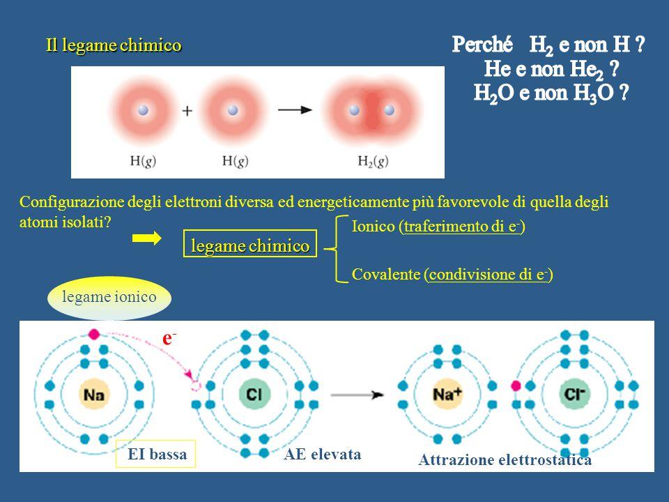 Il legame chimico Configurazione degli elettroni diversa ed energeticamente più favorevole di quella degli atomi isolati.