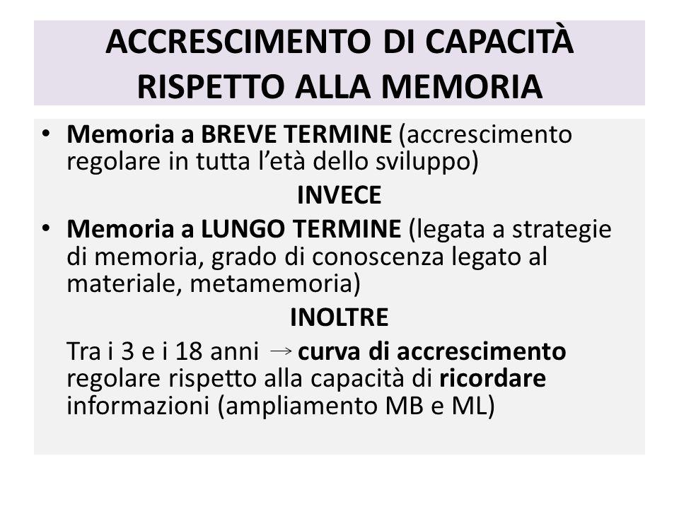 ACCRESCIMENTO DI CAPACITÀ RISPETTO ALLA MEMORIA Memoria a BREVE TERMINE (accrescimento regolare in tutta l'età dello sviluppo) INVECE Memoria a LUNGO